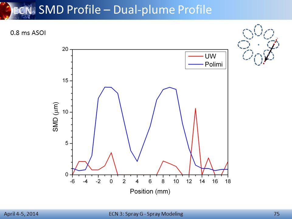 ECN 3: Spray G - Spray Modeling 75 April 4-5, 2014 SMD Profile – Dual-plume Profile 0.8 ms ASOI