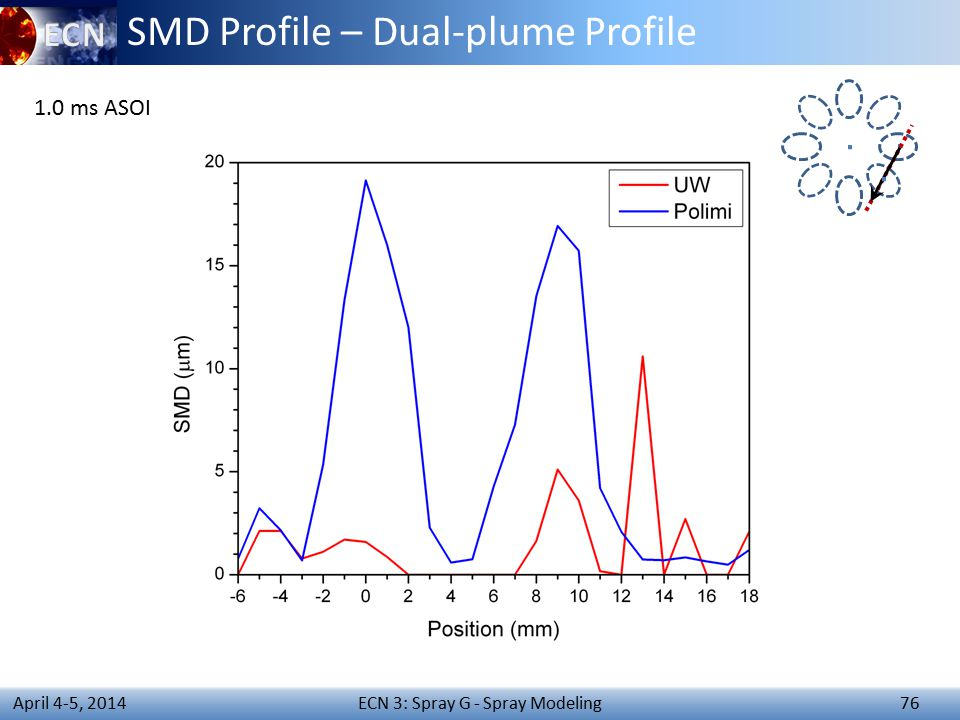 ECN 3: Spray G - Spray Modeling 76 April 4-5, 2014 SMD Profile – Dual-plume Profile 1.0 ms ASOI