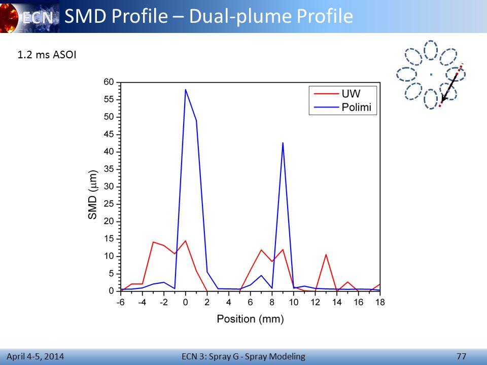ECN 3: Spray G - Spray Modeling 77 April 4-5, 2014 SMD Profile – Dual-plume Profile 1.2 ms ASOI