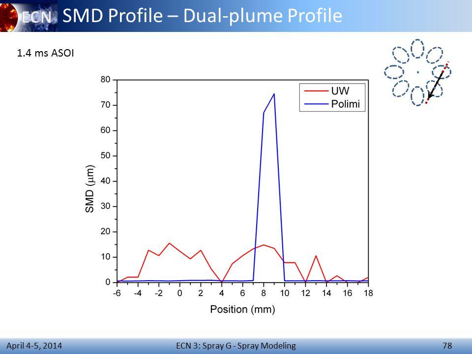 ECN 3: Spray G - Spray Modeling 78 April 4-5, 2014 SMD Profile – Dual-plume Profile 1.4 ms ASOI