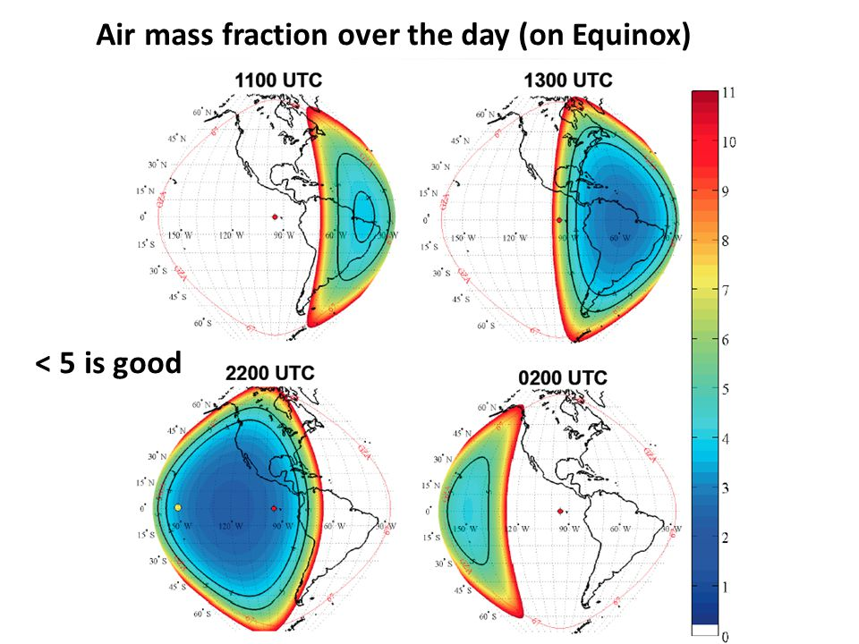 Air mass fraction over the day (on Equinox) < 5 is good