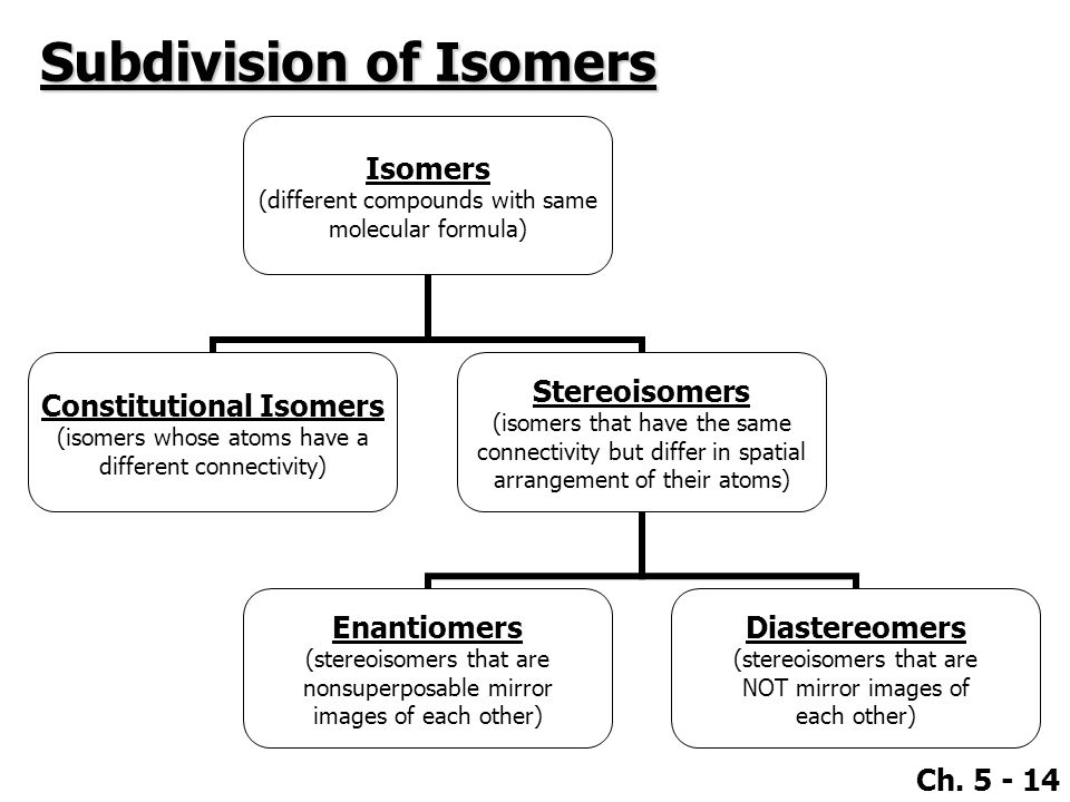 Ch. 5 - 14 Subdivision of Isomers Isomers (different compounds with same molecular formula) Constitutional Isomers (isomers whose atoms have a differe