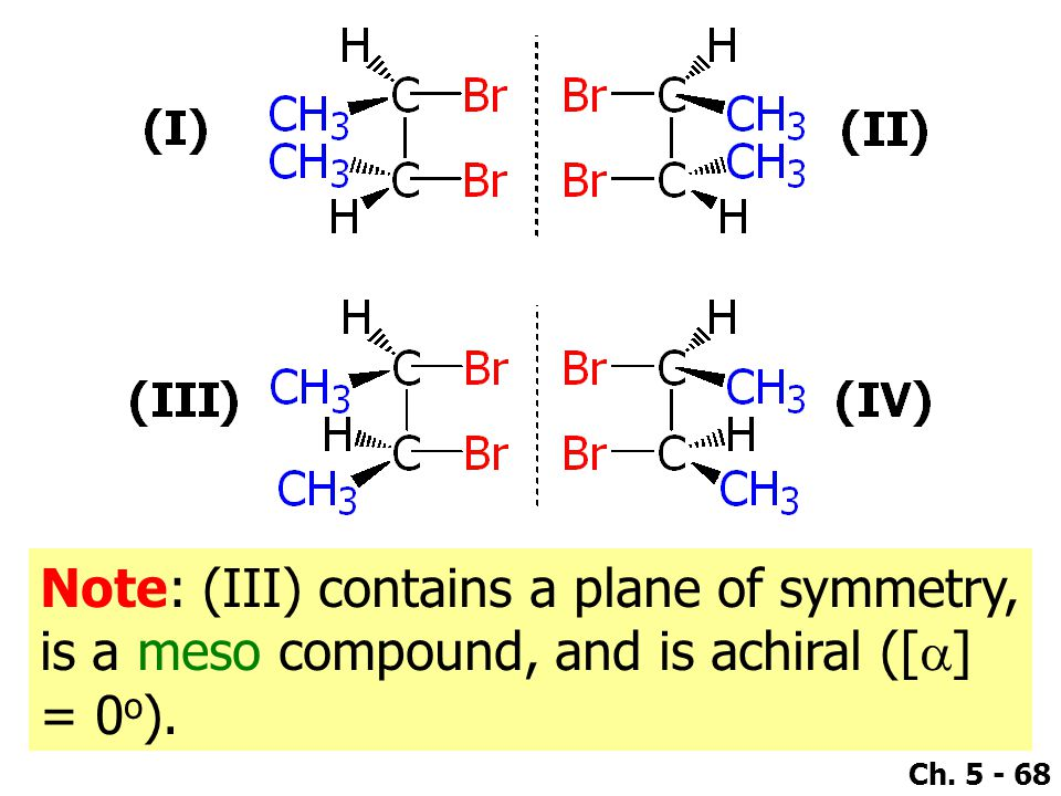 Ch. 5 - 68 Note: (III) contains a plane of symmetry, is a meso compound, and is achiral ([  ] = 0 o ).
