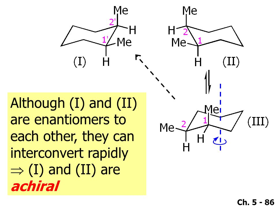 Ch. 5 - 86 Although (I) and (II) are enantiomers to each other, they can interconvert rapidly  (I) and (II) are achiral