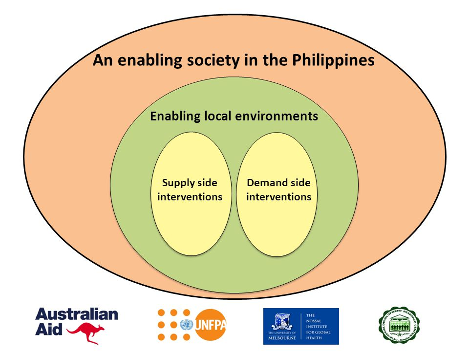 Enabling local environments An enabling society in the Philippines Demand side interventions Supply side interventions