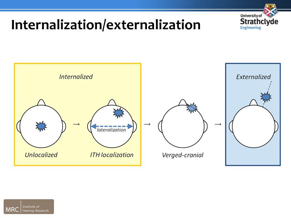 Internalization/externalization