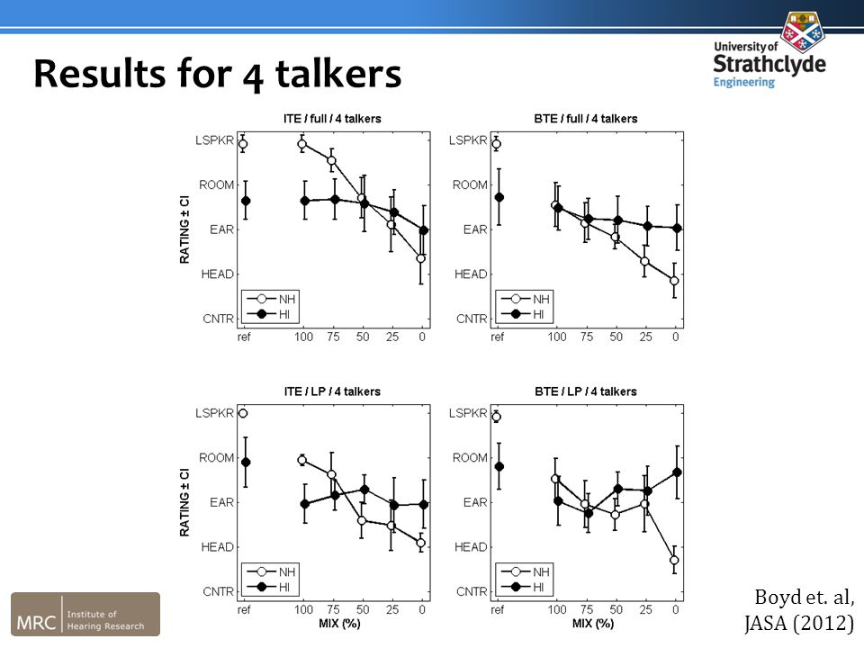 Results for 4 talkers Boyd et. al, JASA (2012)