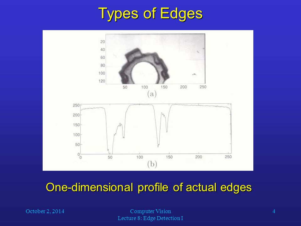 October 2, 2014Computer Vision Lecture 8: Edge Detection I 4 Types of Edges One-dimensional profile of actual edges