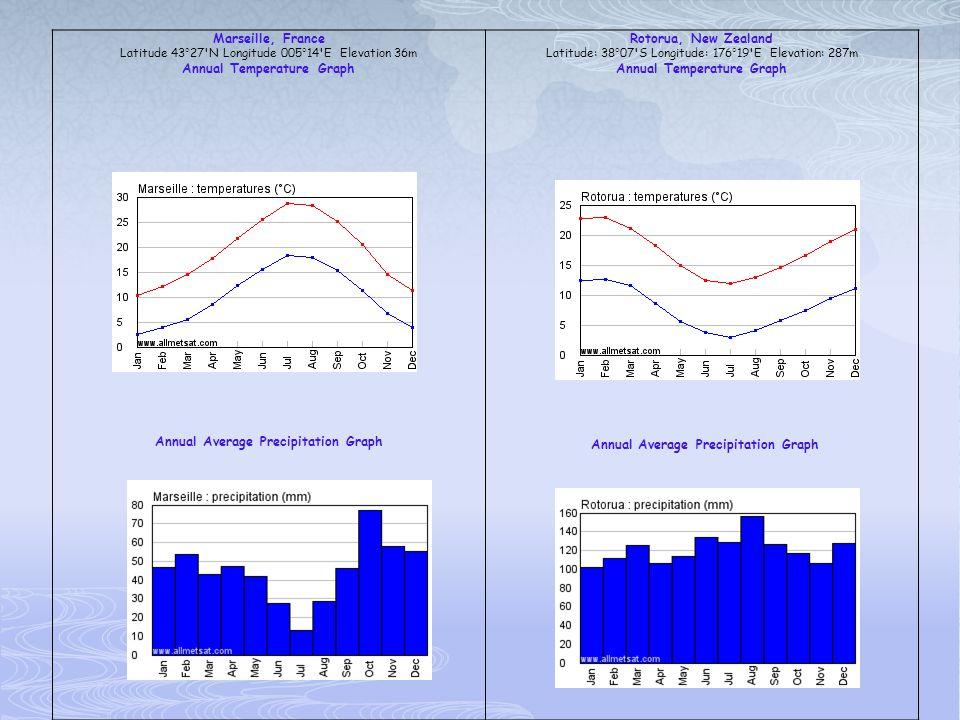 Marseille, France Latitude 43°27'N Longitude 005°14'E Elevation 36m Annual Temperature Graph Annual Average Precipitation Graph Rotorua, New Zealand L