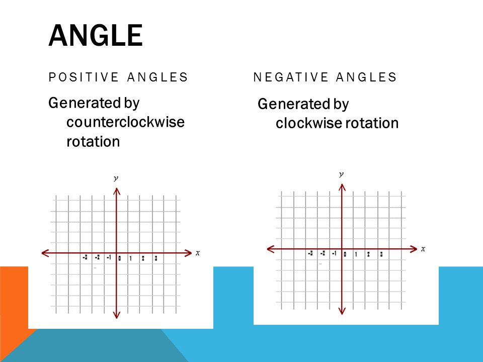 POSITIVE ANGLES Generated by counterclockwise rotation NEGATIVE ANGLES Generated by clockwise rotation