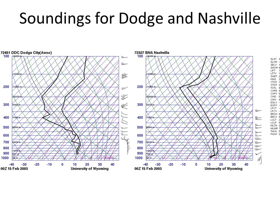 Soundings for Dodge and Nashville