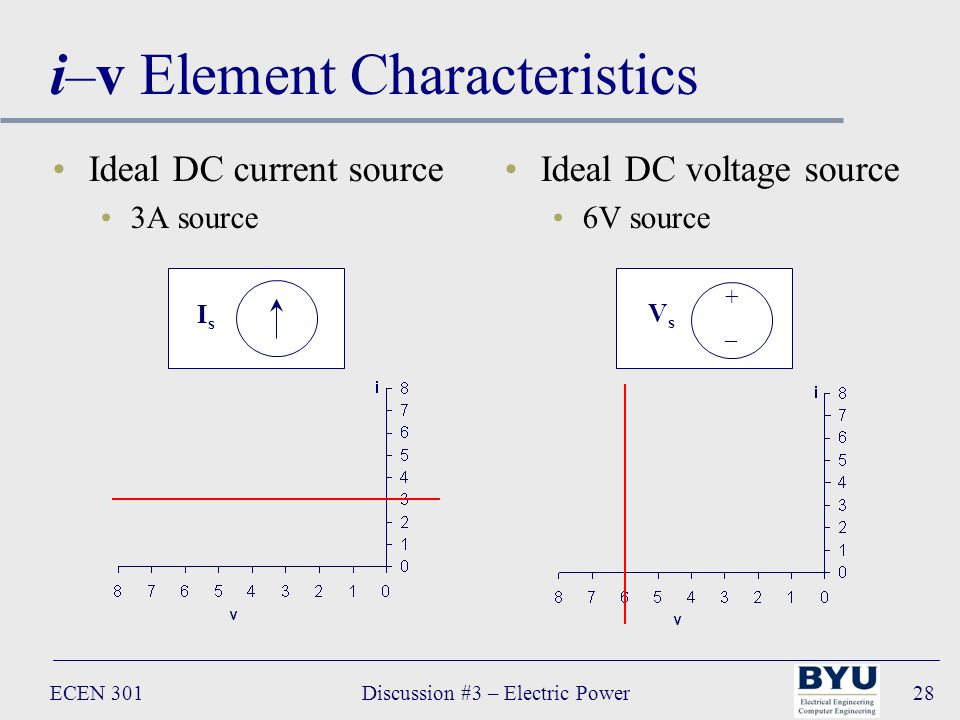 ECEN 301Discussion #3 – Electric Power28 i–v Element Characteristics Ideal DC current source 3A source Ideal DC voltage source 6V source + _ VsVs IsIs