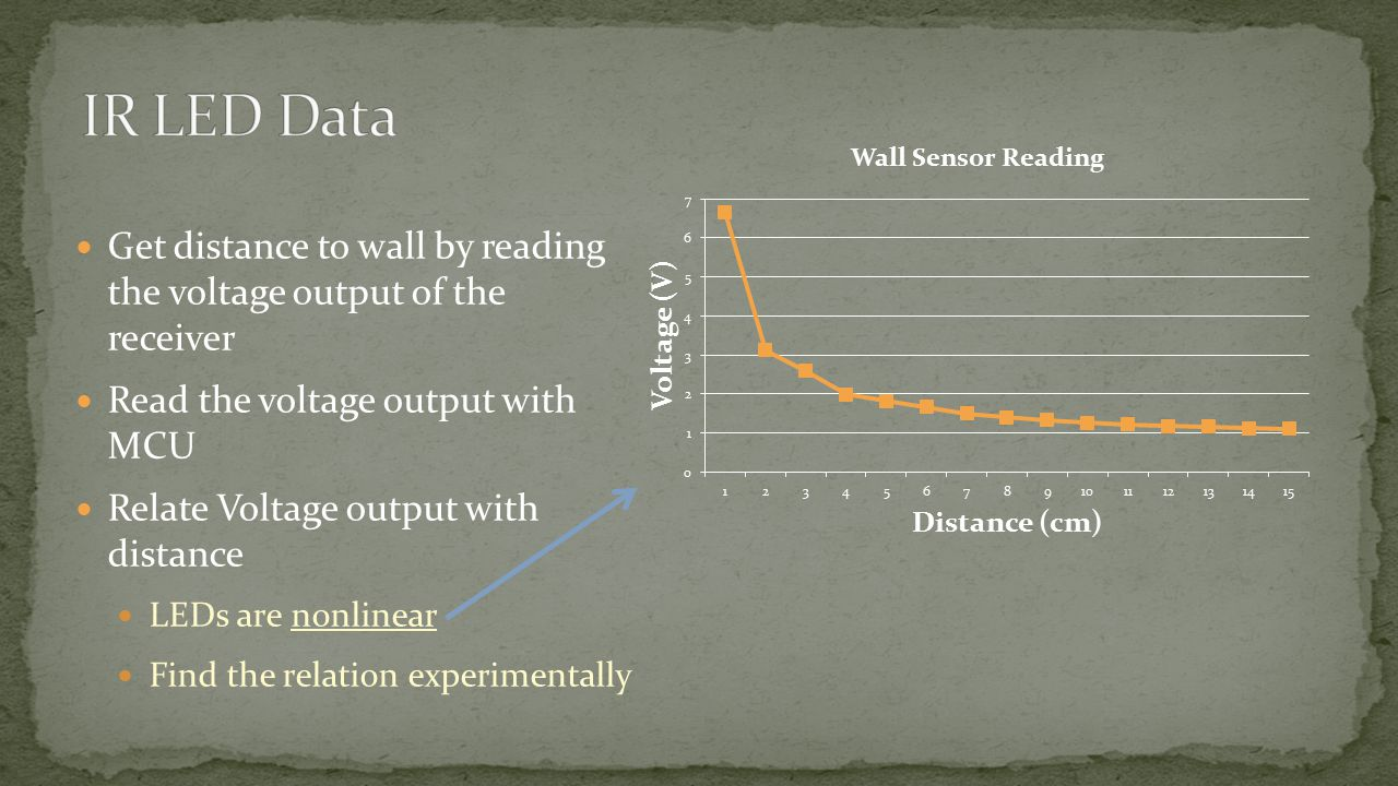 Get distance to wall by reading the voltage output of the receiver Read the voltage output with MCU Relate Voltage output with distance LEDs are nonlinear Find the relation experimentally