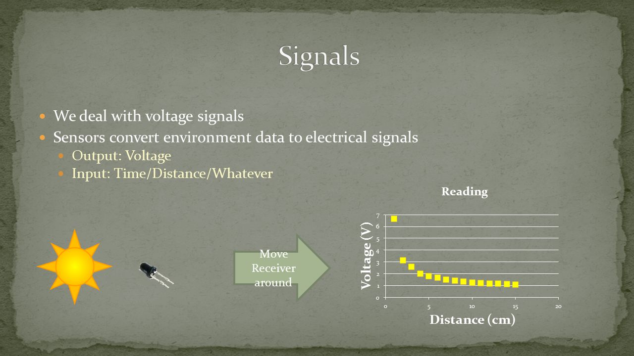 We deal with voltage signals Sensors convert environment data to electrical signals Output: Voltage Input: Time/Distance/Whatever Move Receiver around