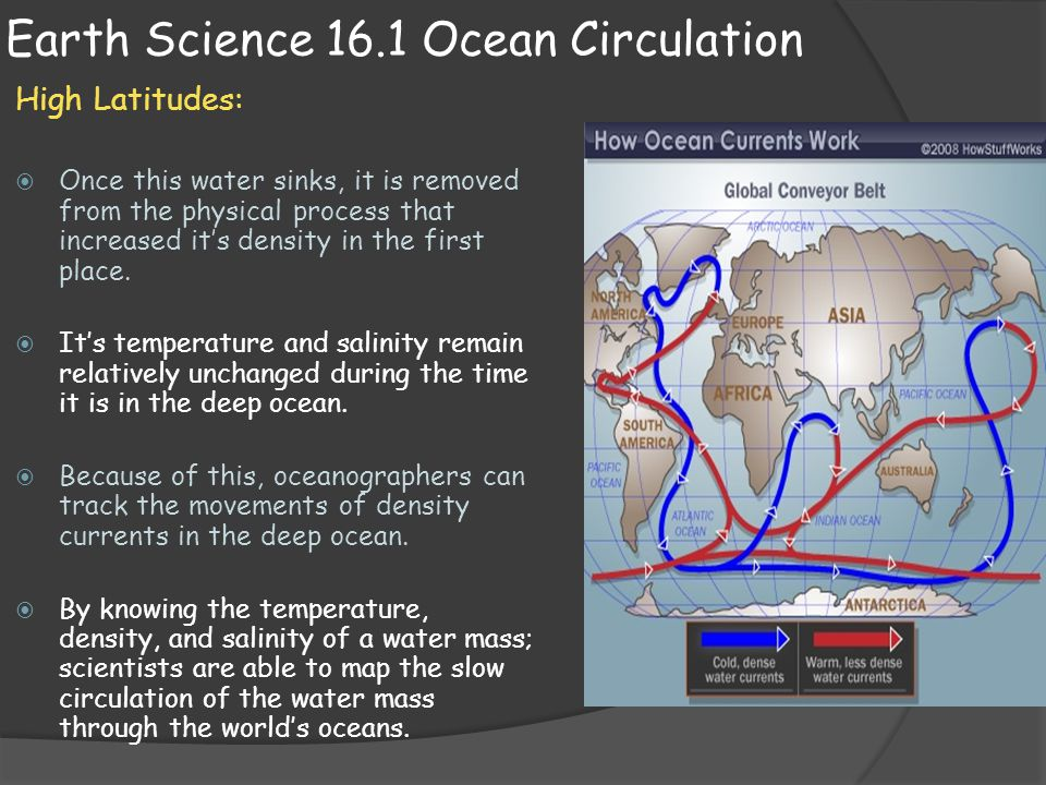 Earth Science 16.1 Ocean Circulation High Latitudes:  Once this water sinks, it is removed from the physical process that increased it's density in t