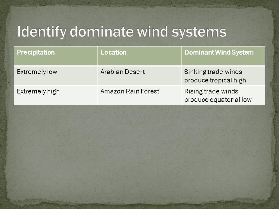 PrecipitationLocationDominant Wind System Extremely lowArabian DesertSinking trade winds produce tropical high Extremely highAmazon Rain ForestRising