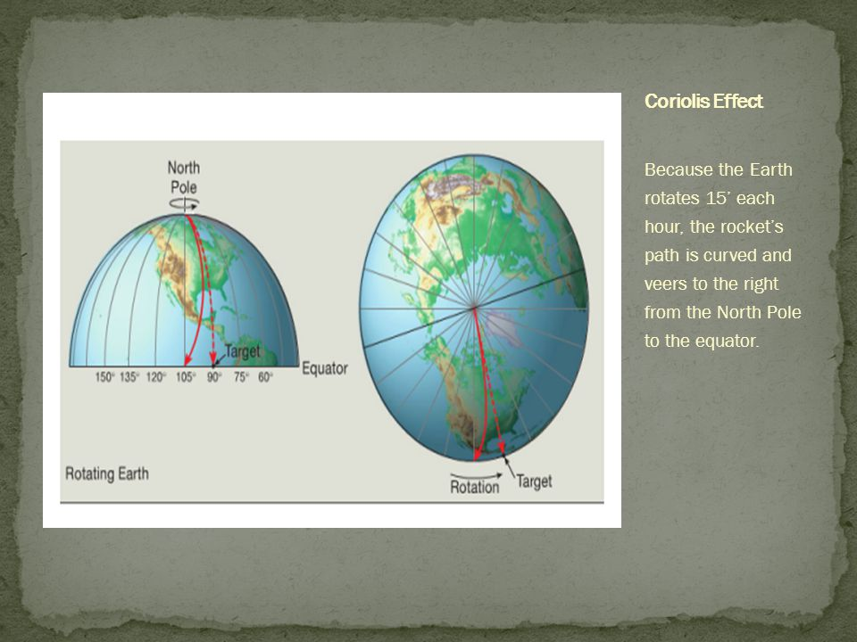Because the Earth rotates 15' each hour, the rocket's path is curved and veers to the right from the North Pole to the equator.