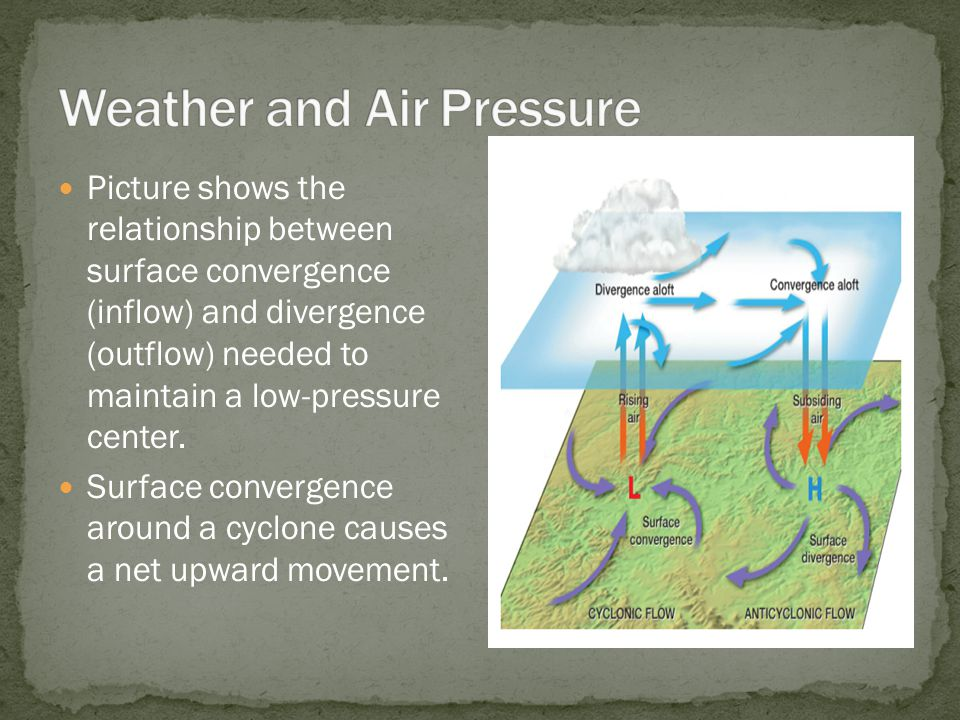 Picture shows the relationship between surface convergence (inflow) and divergence (outflow) needed to maintain a low-pressure center. Surface converg