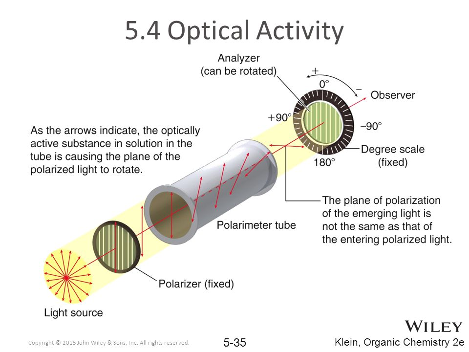 5.4 Optical Activity Copyright © 2015 John Wiley & Sons, Inc.
