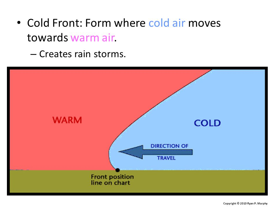 Cold Front: Form where cold air moves towards warm air.