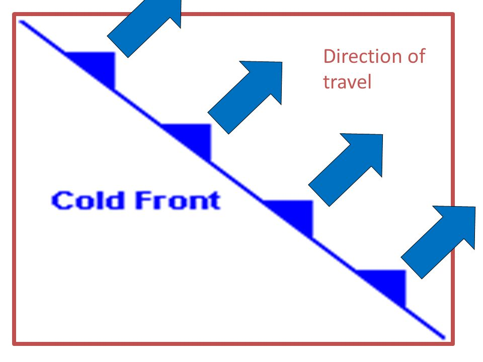 Direction of travel