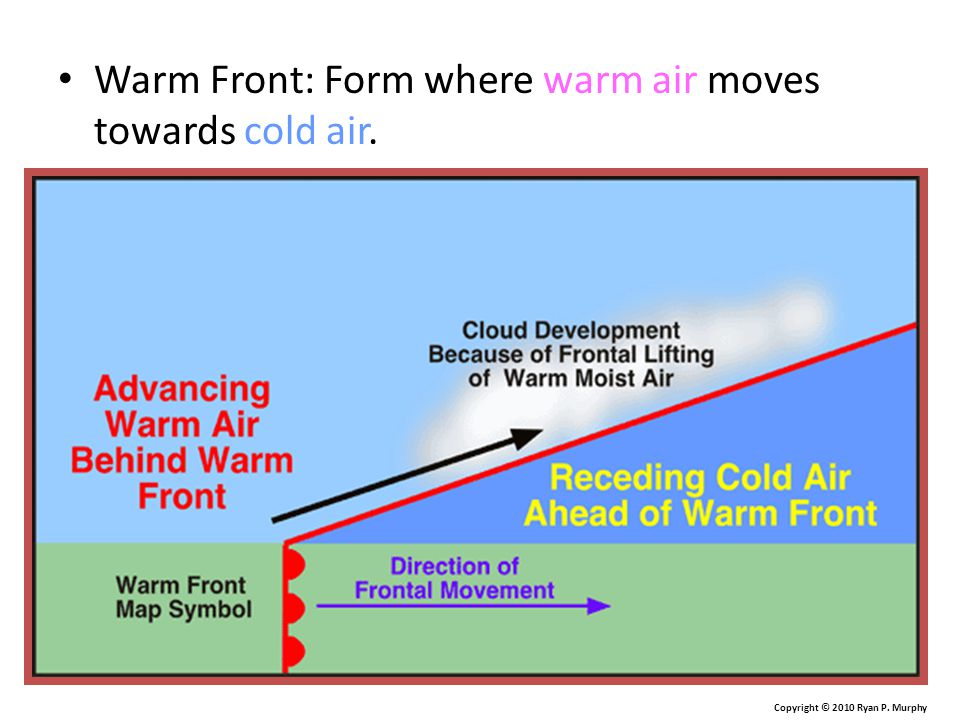 Warm Front: Form where warm air moves towards cold air. Copyright © 2010 Ryan P. Murphy