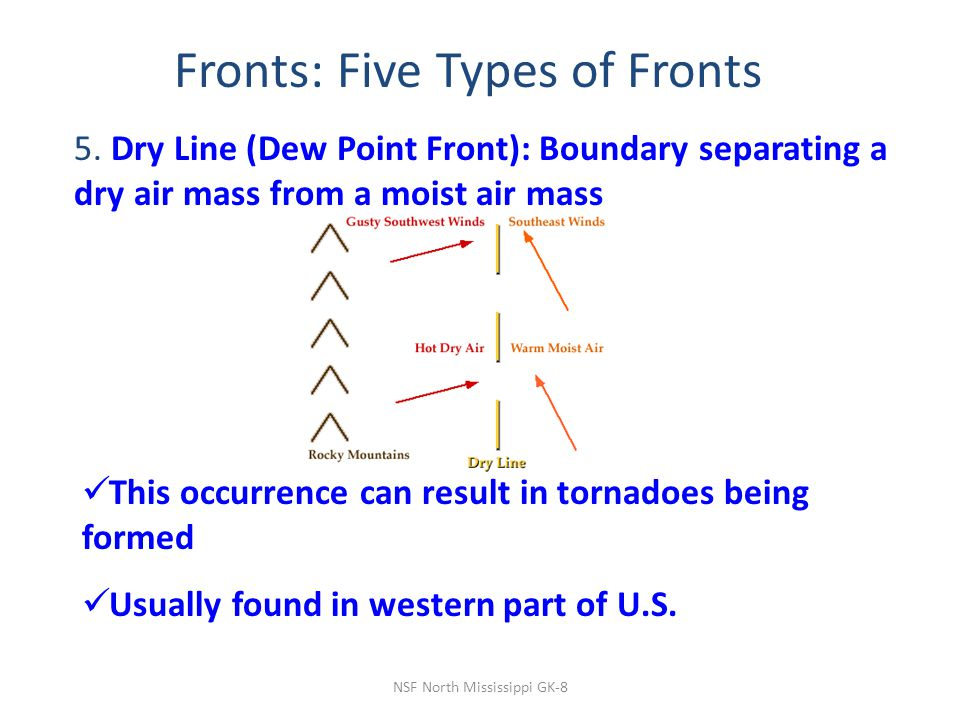 NSF North Mississippi GK-8 Fronts: Five Types of Fronts 5.