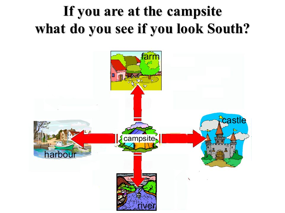 If you are at the campsite what do you see if you look South?