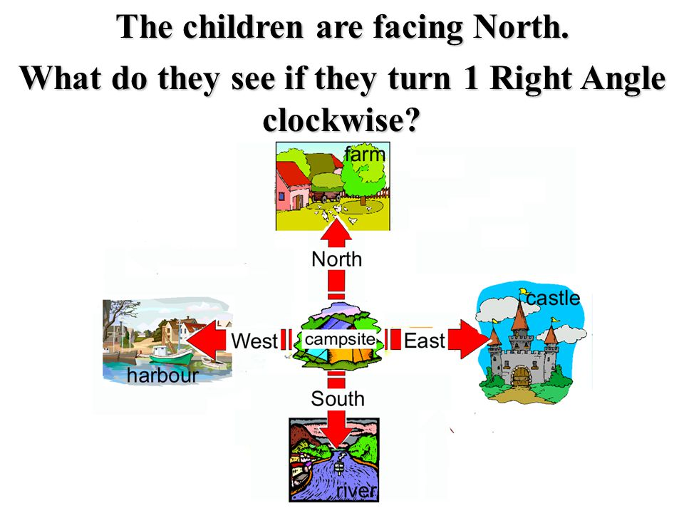 The children are facing North. What do they see if they turn 1 Right Angle clockwise?