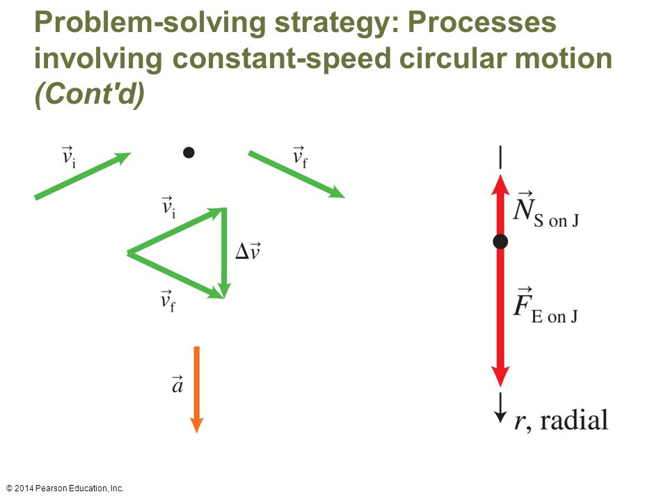 Problem-solving strategy: Processes involving constant-speed circular motion (Cont'd) © 2014 Pearson Education, Inc.