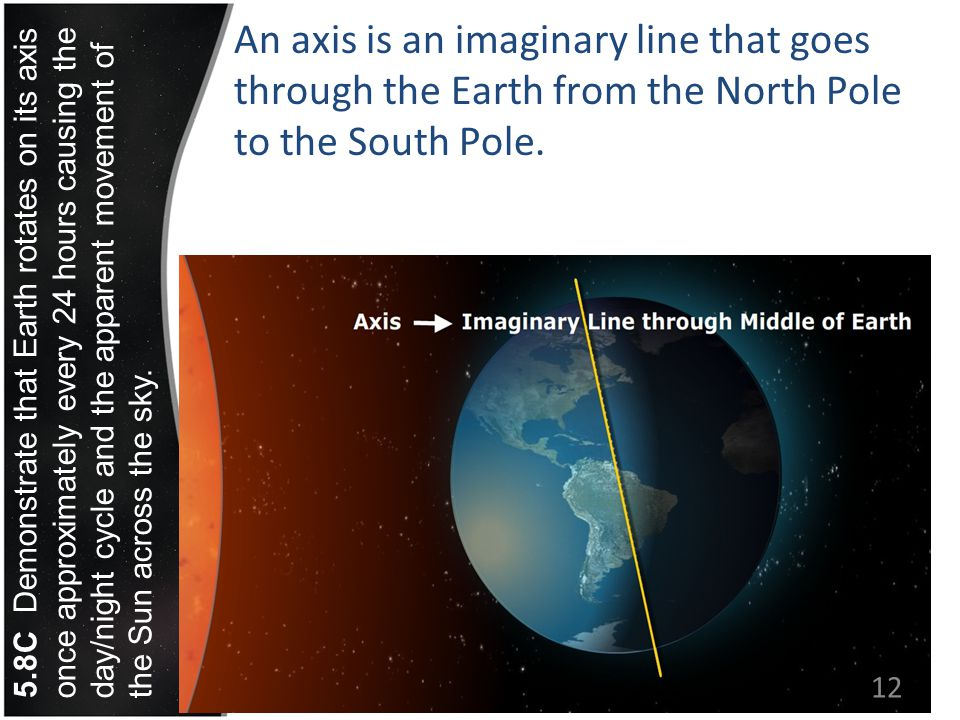 An axis is an imaginary line that goes through the Earth from the North Pole to the South Pole. 12 5.8C Demonstrate that Earth rotates on its axis onc