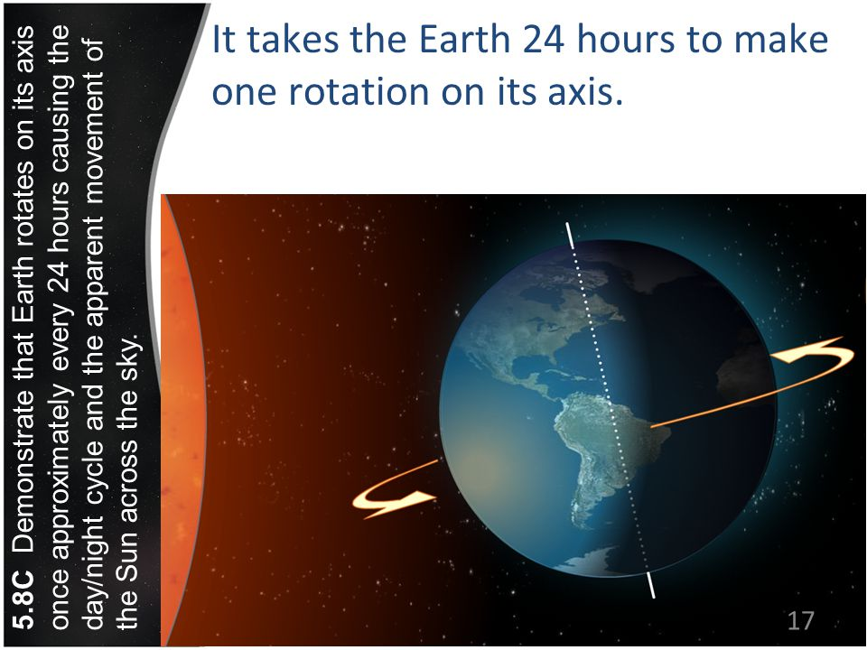It takes the Earth 24 hours to make one rotation on its axis.