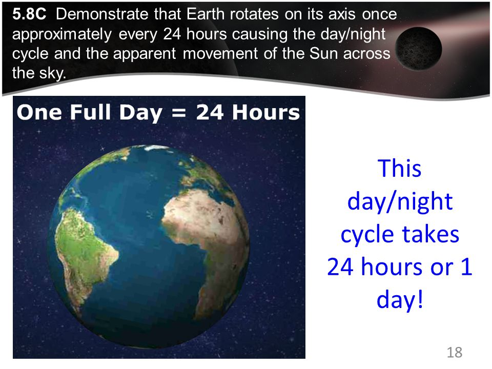 This day/night cycle takes 24 hours or 1 day.