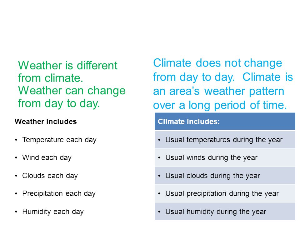 Comparing Climate and Weather Weather is different from climate. Weather can change from day to day. Weather includes Temperature each day Wind each d