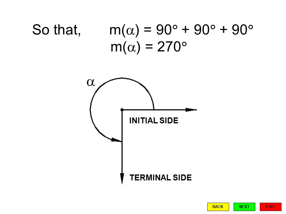 So that, m(  ) = 90  + 90  + 90  m(  ) = 270   INITIAL SIDE TERMINAL SIDE EXIT BACKNEXT
