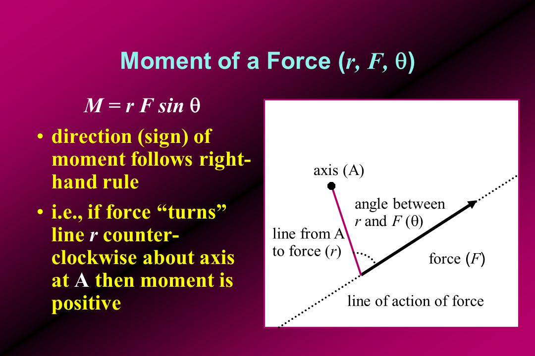 Moment of a Force ( r, F,  ) M = r F sin  direction (sign) of moment follows right- hand rule i.e., if force turns line r counter- clockwise about axis at A then moment is positive force ( F ) axis (A) line of action of force line from A to force (r) angle between r and F (  )