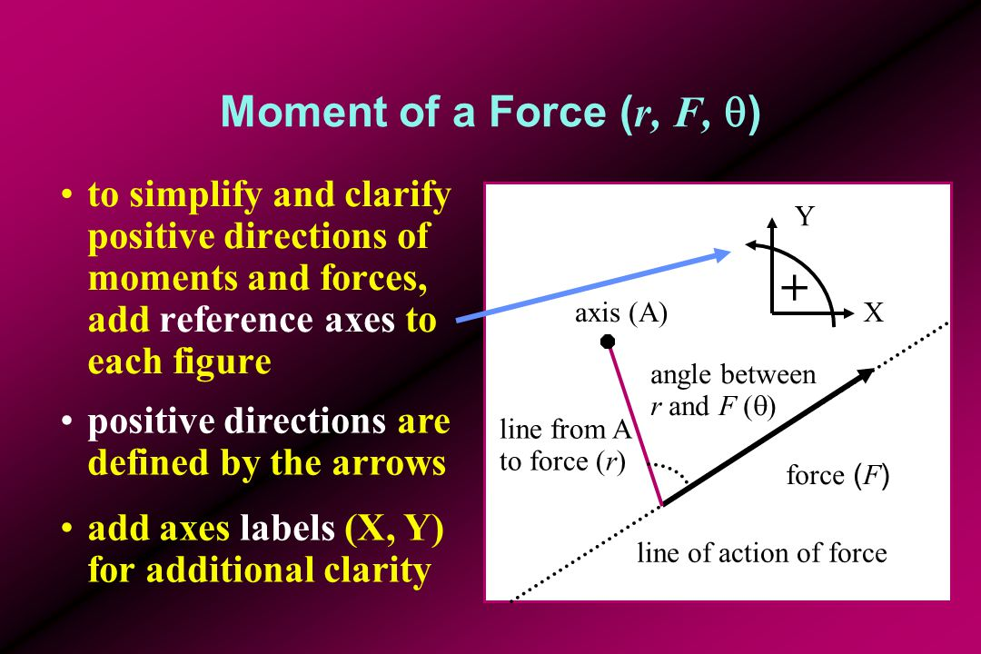 Moment of a Force ( r, F,  ) Factors that increase moment of force increase force (F) increase lever arm length (r) increase angle (  ) between lever and line of force to perpendicular M = r F sin  force ( F ) axis (A) line of action of force line from A to force (r) angle between r and F (  )