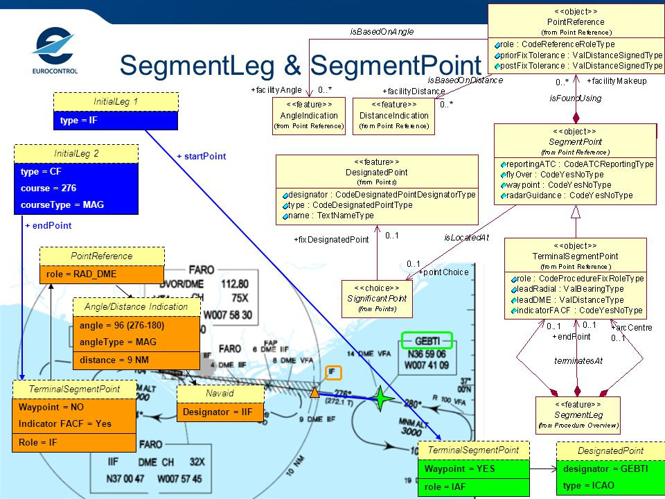 Overview of the AIXM 5.1 Procedure Model 16 SegmentLeg & SegmentPoint designator = GEBTI type = ICAO DesignatedPoint role = IAF Waypoint = YES TerminalSegmentPoint type = IF InitialLeg 1 + startPoint type = CF course = 276 courseType = MAG InitialLeg 2 + endPoint Waypoint = NO Indicator FACF = Yes Role = IF TerminalSegmentPoint role = RAD_DME PointReference angle = 96 (276-180) angleType = MAG distance = 9 NM Angle/Distance Indication Designator = IIF Navaid