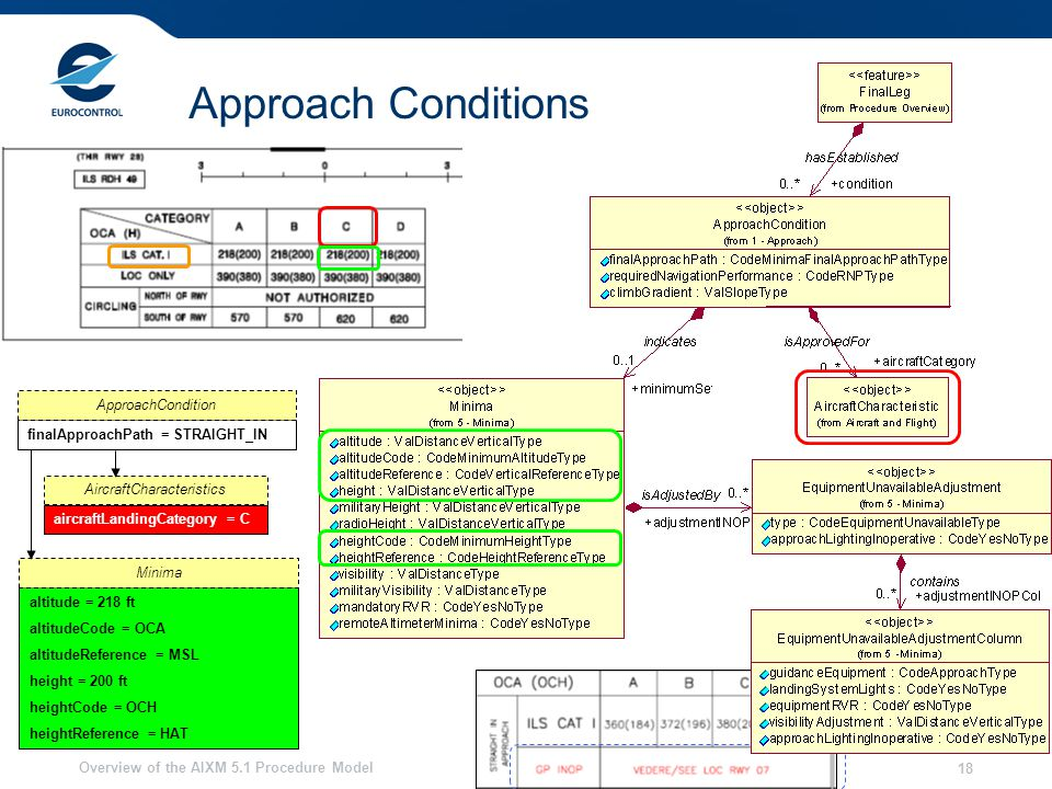Overview of the AIXM 5.1 Procedure Model 18 Approach Conditions finalApproachPath = STRAIGHT_IN ApproachCondition aircraftLandingCategory = C AircraftCharacteristics altitude = 218 ft altitudeCode = OCA altitudeReference = MSL height = 200 ft heightCode = OCH heightReference = HAT Minima
