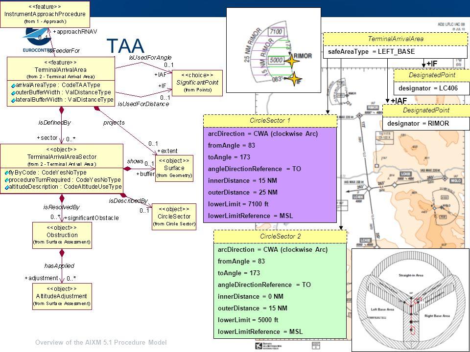 Overview of the AIXM 5.1 Procedure Model 21 TAA designator = LC406 DesignatedPoint +IF designator = RIMOR DesignatedPoint +IAF arcDirection = CWA (clockwise Arc) fromAngle = 83 toAngle = 173 angleDirectionReference = TO innerDistance = 15 NM outerDistance = 25 NM lowerLimit = 7100 ft lowerLimitReference = MSL CircleSector 1 arcDirection = CWA (clockwise Arc) fromAngle = 83 toAngle = 173 angleDirectionReference = TO innerDistance = 0 NM outerDistance = 15 NM lowerLimit = 5000 ft lowerLimitReference = MSL CircleSector 2 safeAreaType = LEFT_BASE TerminalArrivalArea