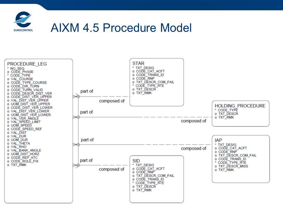 Overview of the AIXM 5.1 Procedure Model 5 AIXM 4.5 Procedure Model
