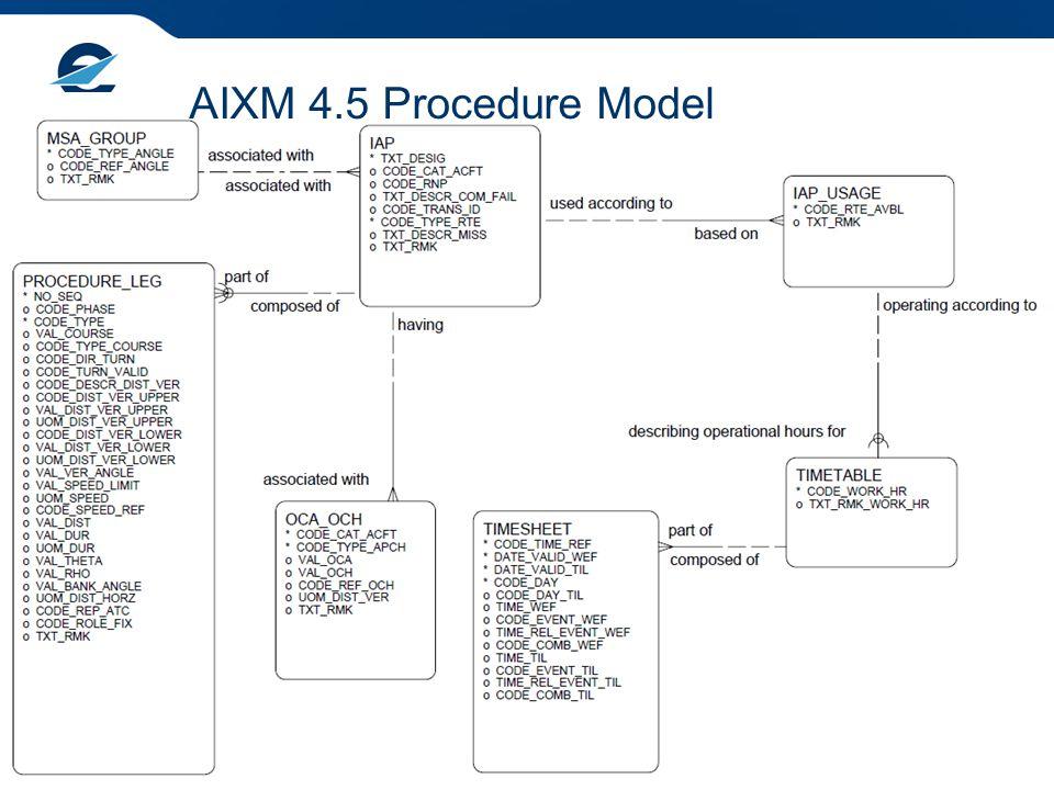 Overview of the AIXM 5.1 Procedure Model 6 AIXM 4.5 Procedure Model