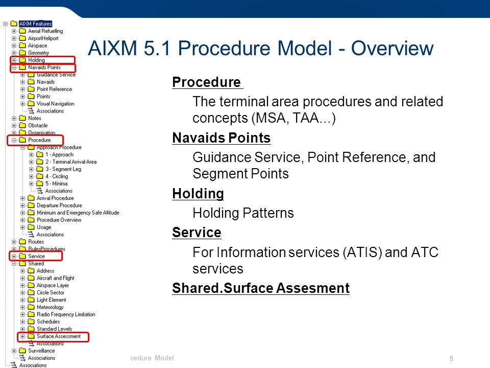 Overview of the AIXM 5.1 Procedure Model 8 AIXM 5.1 Procedure Model - Overview Procedure The terminal area procedures and related concepts (MSA, TAA...) Navaids Points Guidance Service, Point Reference, and Segment Points Holding Holding Patterns Service For Information services (ATIS) and ATC services Shared.Surface Assesment