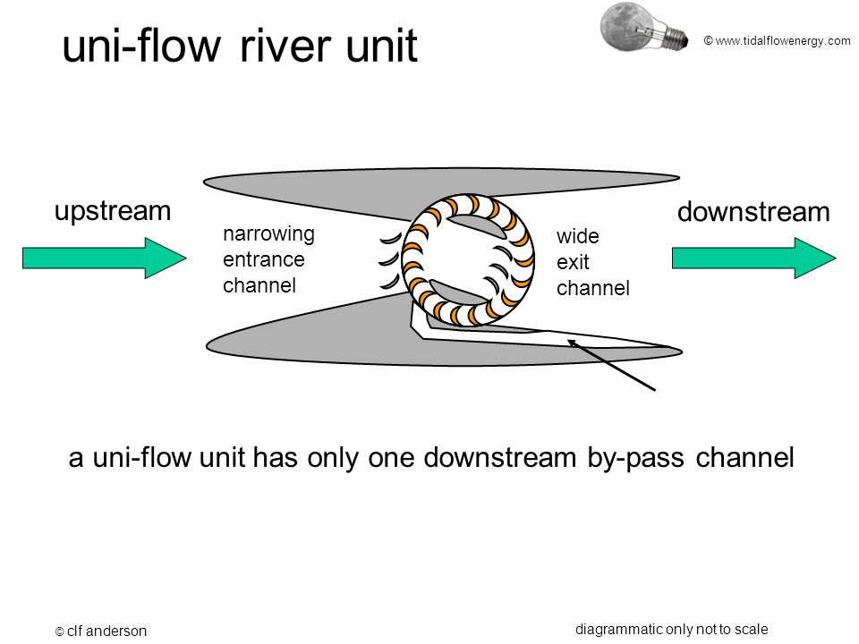 © www.tidalflowenergy.com a uni-flow unit has only one downstream by-pass channel upstream downstream uni-flow river unit © clf anderson diagrammatic only not to scale narrowing entrance channel wide exit channel