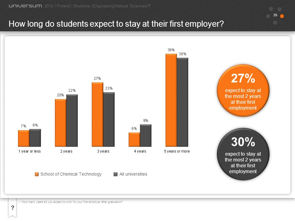 25 How many years do you expect to work for your first employer after graduation? How long do students expect to stay at their first employer? 2014 |