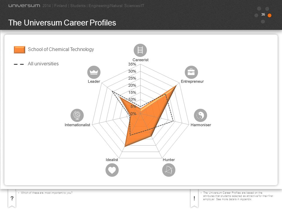 35 Which of these are most important to you?The Universum Career Profiles are based on the attributes that students selected as attractive for their f