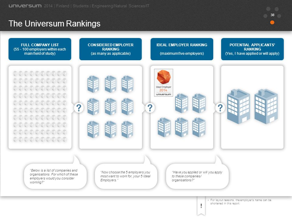 38 For layout reasons, the employer's name can be shortened in this report. The Universum Rankings 2014 | Finland | Students | Engineering/Natural Sci
