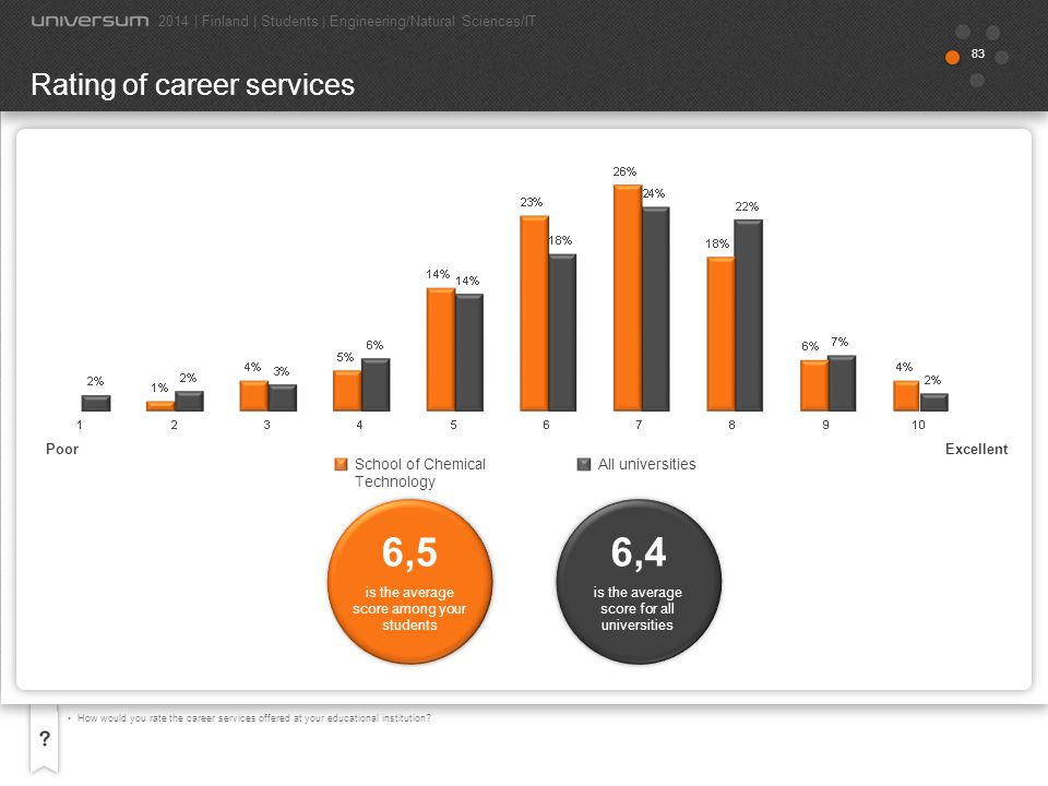 83 How would you rate the career services offered at your educational institution? Rating of career services is the average score among your students
