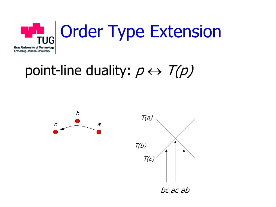 Order Type Extension point-line duality: p  T(p) a b c T(a) T(b) T(c) bc ac ab