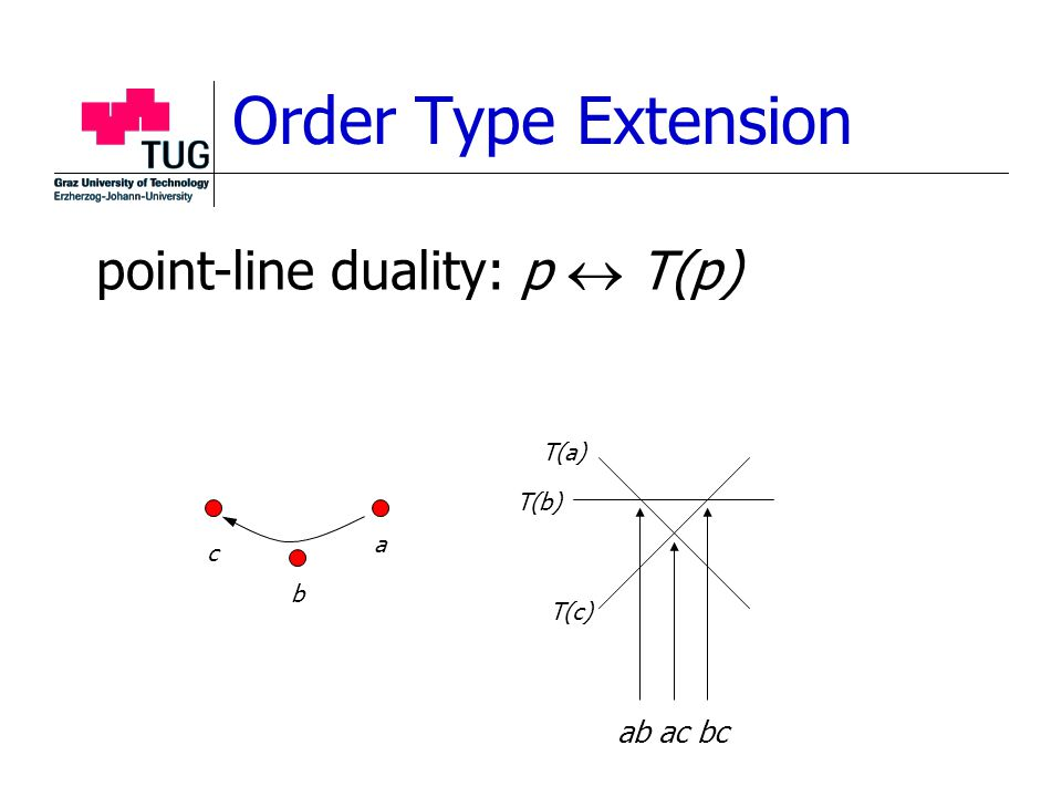 Order Type Extension point-line duality: p  T(p) a b c T(a) T(b) T(c) ab ac bc